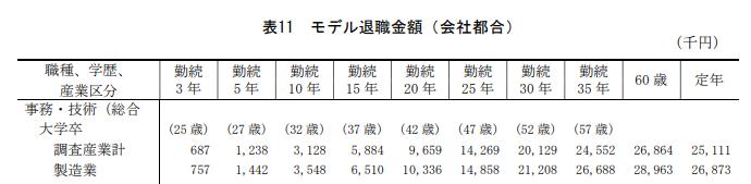 退職金の表