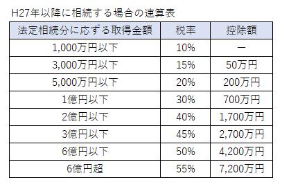 税率の速算表